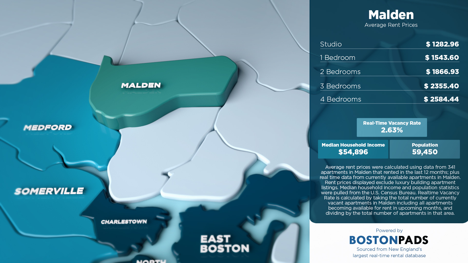 Average Rent Prices in Malden